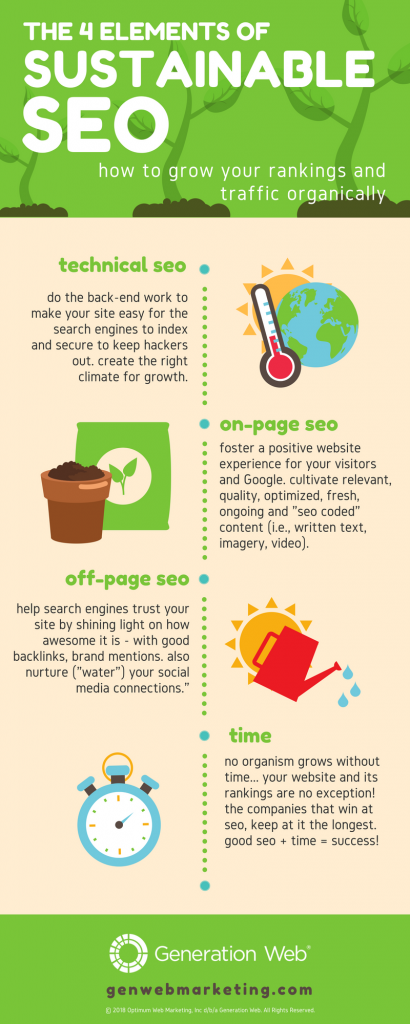 How SEO Works Infographic